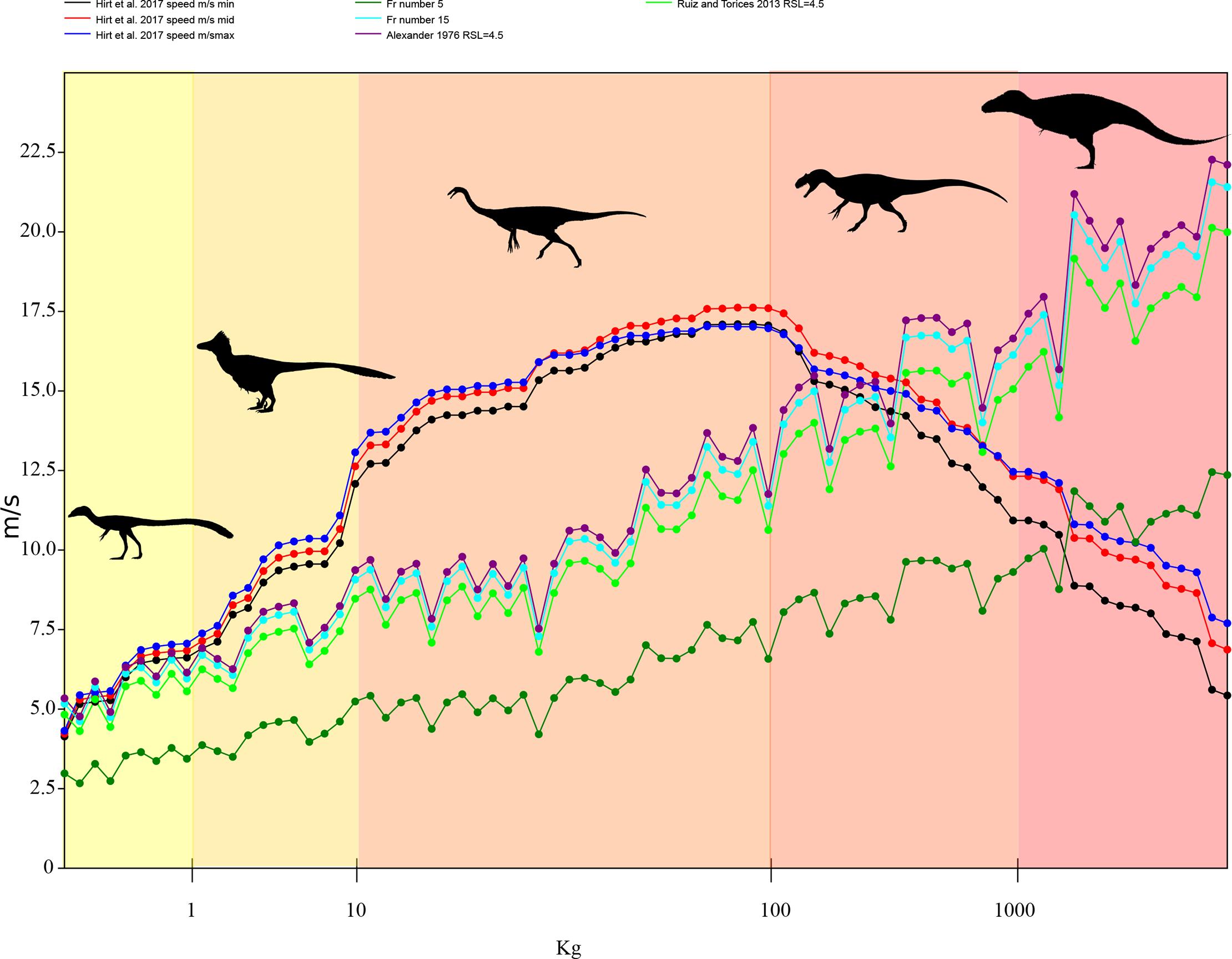 Le lunghe zampe dei teropodi? Non sempre servivano a correre